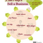 It Takes a Village to Sell a Business [Infographic]