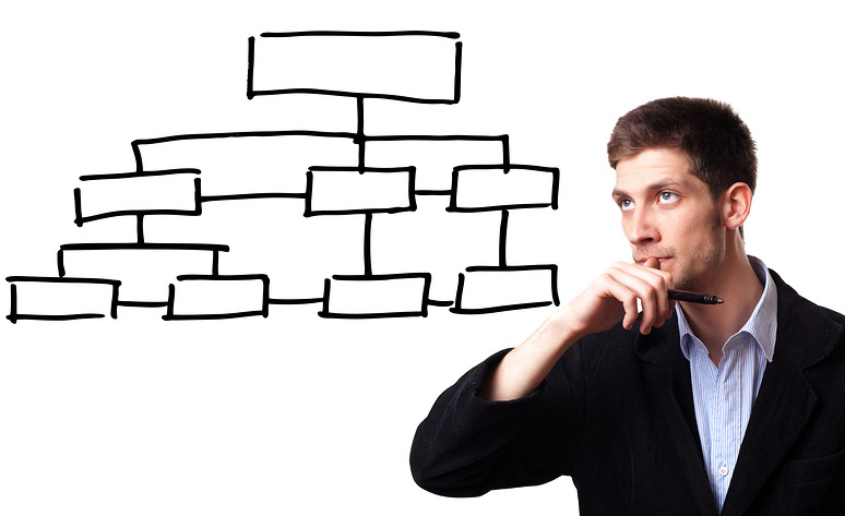 The Best Organizational Structure for Your Growing Business