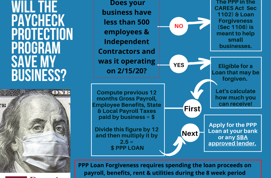 How the Paycheck Protection Loans Work